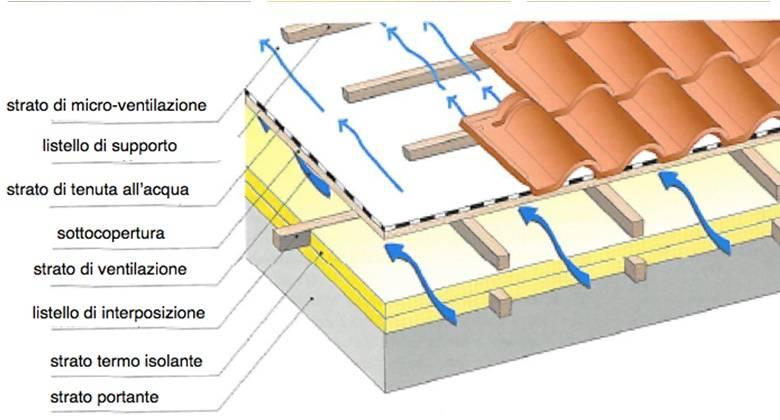 tetto ventilato